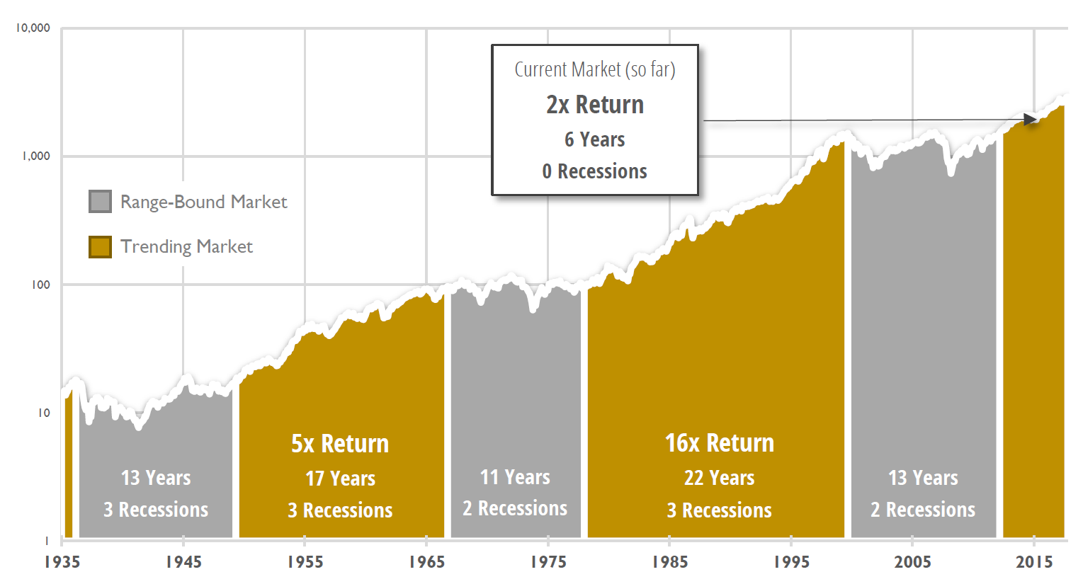 How Long Do Market Expansions Last?